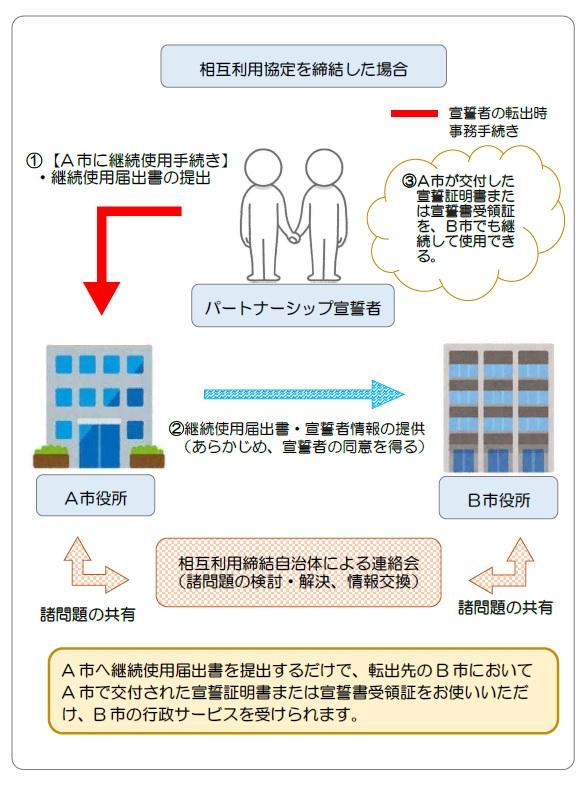 鎌倉市/パートナーシップ宣誓制度相互利用協定
