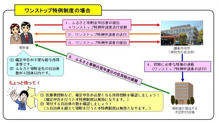 ふるさと 納税 鎌倉 市